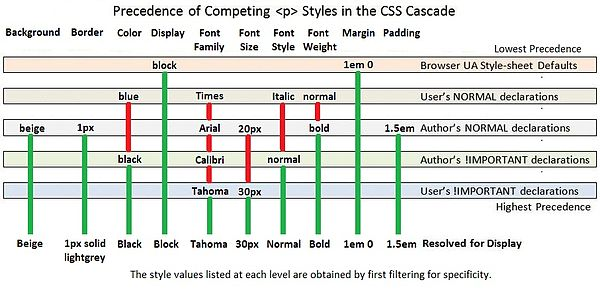 Cascading Style Sheets/Inheritance Rules - Wikibooks, open