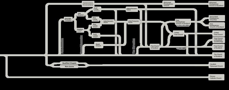 History Of The Scottish Episcopal Church Wikipedia
