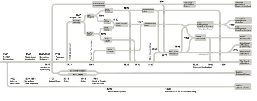 Diagram showing the lineage of Scottish churches with many schisms and complex reunifications over a 500-year period
