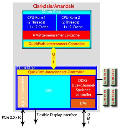 Intel-Nehalem-Mikroarchitektur – Wikipedia