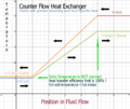 Counterflow heat exchanger, larger cold fluid specific heat flow, graph of temperature vs flow.png