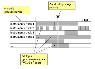 Music sequencer - User interface on Steinberg Cubase v6.0, a digital audio workstation with an integrated software sequencer.
