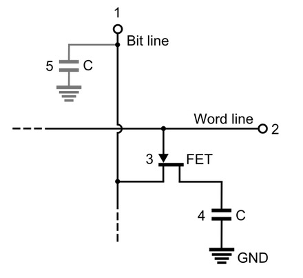 DRAM Cell (1 Transistor and one capacitor) DRAM Cell Structure (Model of Single Circuit Cell).PNG
