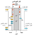 Diagram of SO Fuel CEll (Arabic).png
