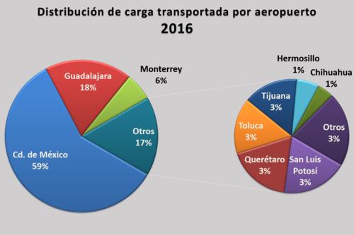 tasas aeropuertos del mundo Hace 5 días  preguntas frecuentes - aeropuerto de guayaquil  ¿qué valor tiene la tasa  aeroportuaria (impuesto de salida internacional) con el fin de.