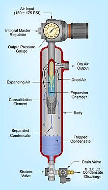 Air Compressor Filter Dryer >> Compressed air dryer - Wikipedia
