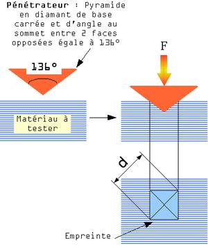 Introduction à la science des matériaux/Propriétés mécaniques des ... essai de dureté Vickers