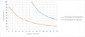 EUV shot noise dose vs feature size.png