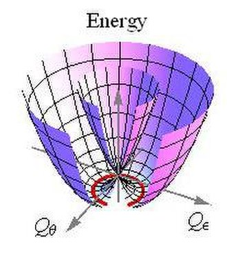 Jahn–Teller effect - The potential energy surfaces of an E ⊗ e Jahn–Teller effect