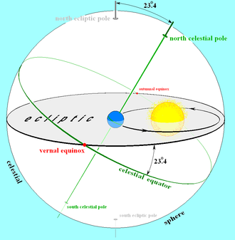 Ecliptic - The plane of Earth's orbit projected in all directions forms the reference plane known as the ecliptic. Here, it is shown projected outward (gray) to the celestial sphere, along with Earth's equator and polar axis (green). The plane of the ecliptic intersects the celestial sphere along a great circle (black), the same circle on which the Sun seems to move as Earth orbits it. The intersections of the ecliptic and the equator on the celestial sphere are the vernal and autumnal equinoxes (red), where the Sun seems to cross the celestial equator.