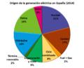 Electricidad España 2014.PNG