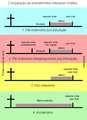 Ensinamentos Milenares (Escatologia cristã).PNG