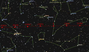 Axial precession - Diagram showing the westward shift of the vernal equinox among the stars over the past six millennia