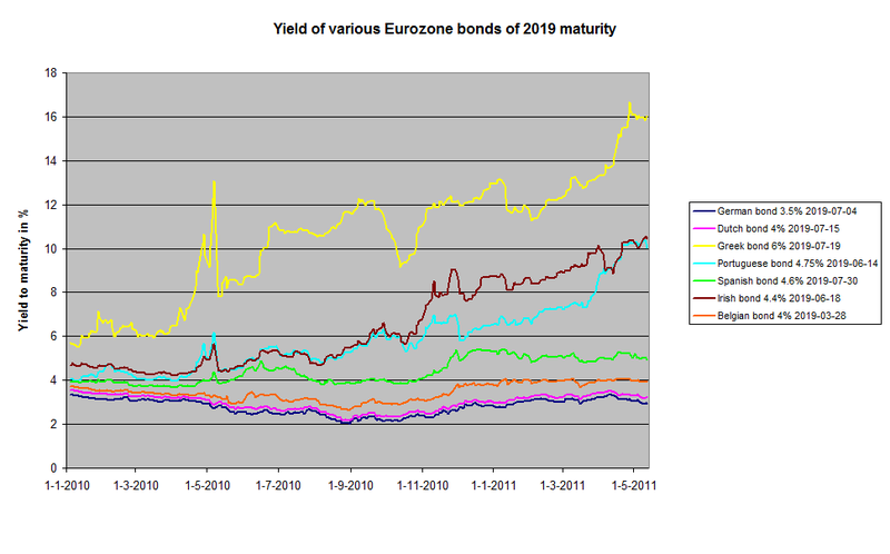 File:Eurozone government bonds yield.png