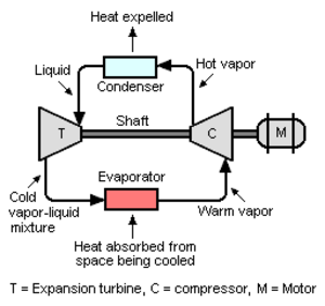 Turboexpander - Schematic diagram of a refrigeration system using a turboexpander, compressor and a motor