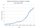 Facebook Google fr.png