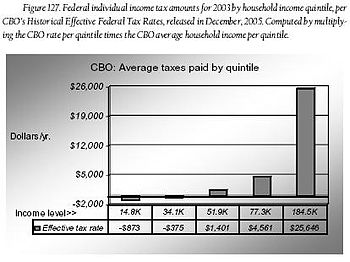 English: Federal income tax amounts in the Uni...