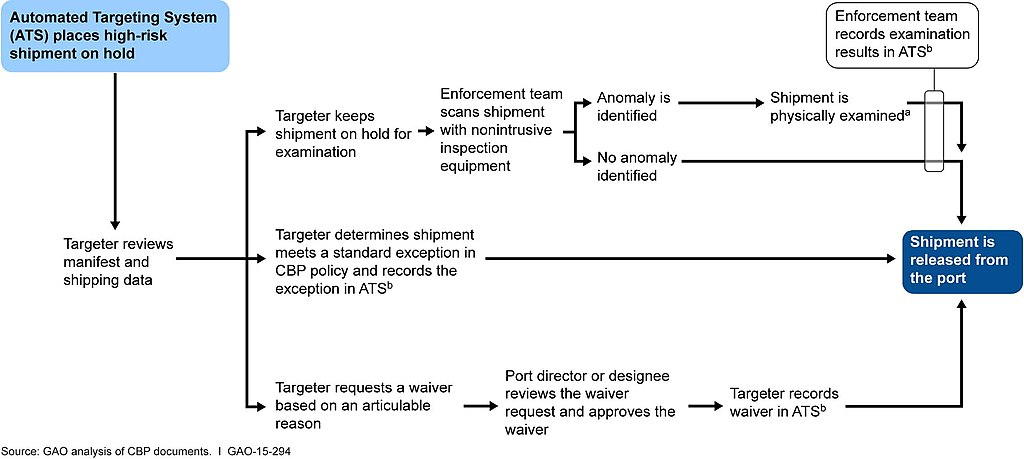 Organization Flow Chart: Figure 1- Flow Chart Depicting U.S. Customs and Border ,Chart