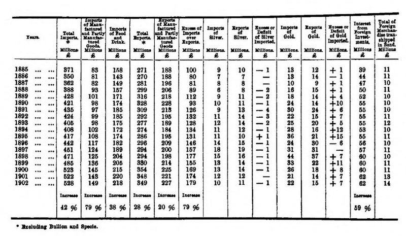 """table of figures around imports and exports from United Kingdom from 1885 to 1902"""