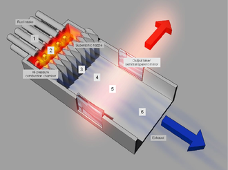 Gas dynamic laser - Gas dynamic laser components and function
