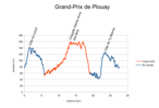 Grand-Prix Plouay 2014 Profile.png