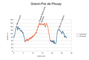 Grand-Prix Plouay 2014 Profile.png