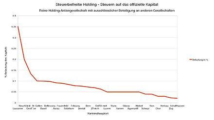 Steuerrecht Schweiz Wikiwand