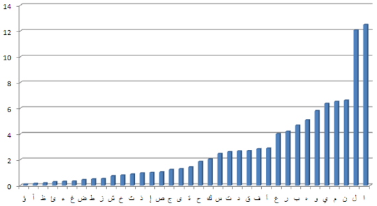 Figure 3: Arabic letter frequency distribution, sorted according to frequency of letters.