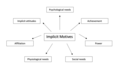 Implicit Motives associations.png