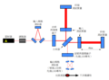 Initial and Enhanced and Advanced LIGO schematics zh.png