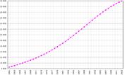 Evolución demográfica entre 1961 y 2003.