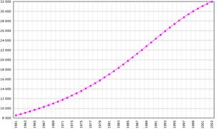 Crescita demografica del Kenia dal 1961 al 2003