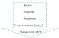 La relation accidents-problèmes-erreurs connues-changements.png