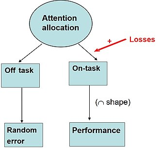 Loss aversion - The effect of losses on the allocation of attention according to the loss attention account.