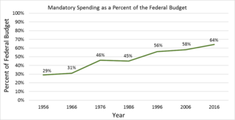 Mandatory spending - Mandatory Spending as a Percent of the Federal Budget
