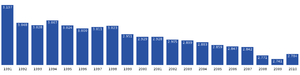 Maniitsoq - Image: Maniitsoq population dynamics