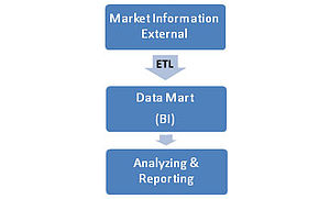 English: Typical Data Warehouse Functional Diagram