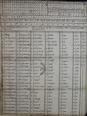 Babington Plot - The cipher code of Mary, Queen of Scots