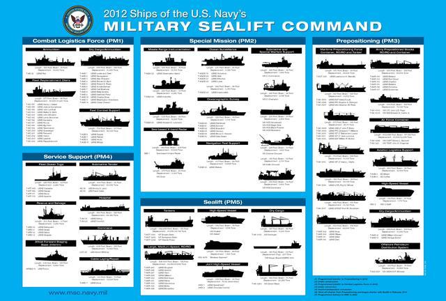 U.s navy dating site in Melbourne