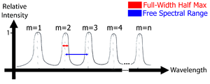Optical ring resonators - A transmission spectra depicting multiple resonant modes (m=1, m=2, m=3, ..., m=n) and the free spectral range.