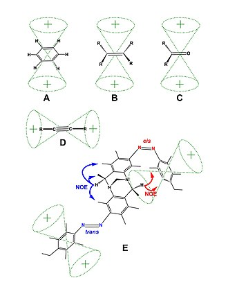 Magnetic anisotropy - Magnetic Anisotropy and NOE examples