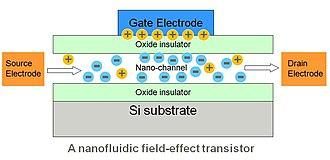 Nanofluidic circuitry - Image: Nanofluidic FET