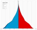 Nigeria single age population pyramid 2020.png