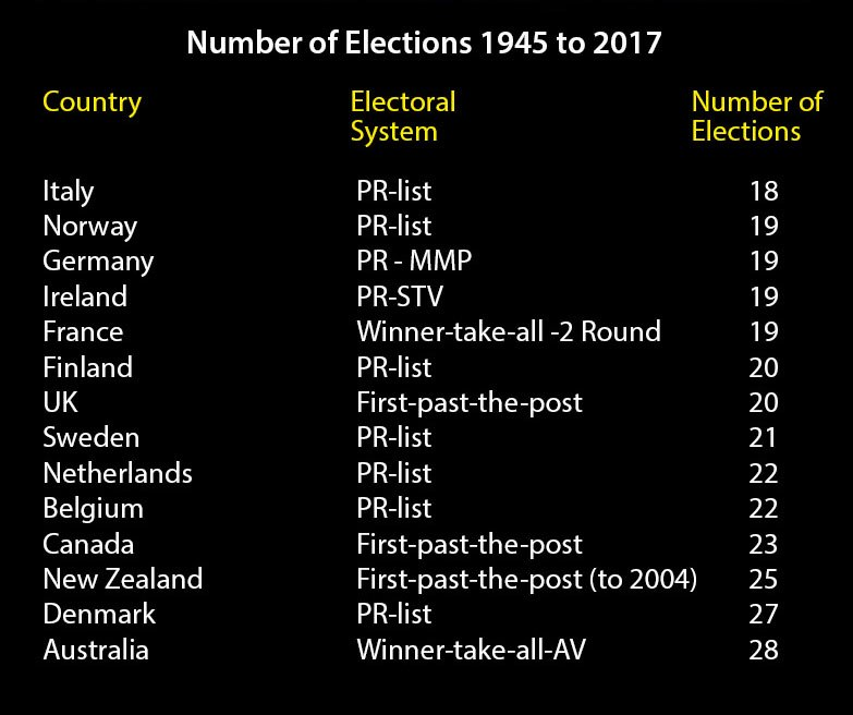 Number of elections by country