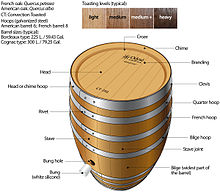 Barrel Wikipedia