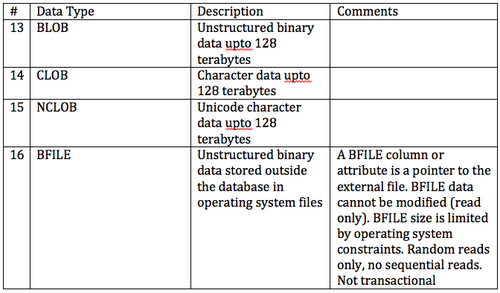 Oracle and db2 comparison and compatibilitystorage model for Synonym modell
