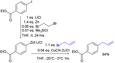 Organozinc Synthesis by Direct Insertion