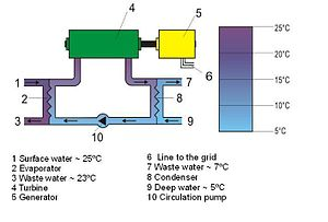 Ocean thermal energy conversion - Diagram of a closed cycle OTEC plant