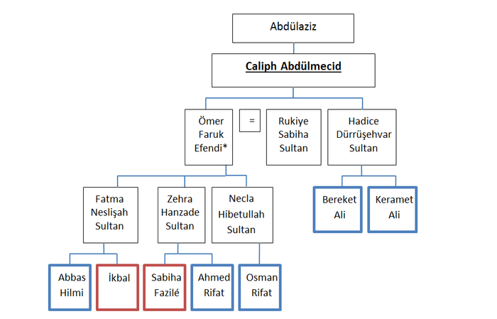 Family tree showing descent from Caliph Abdulmecid