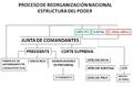 PRN Estructura del poder.png